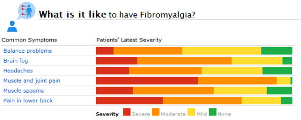 fibromyalgia-symptoms-chart
